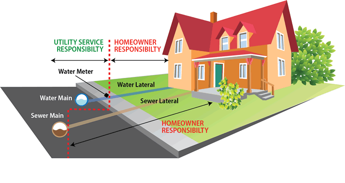 Sewer Cleaning in Sayreville